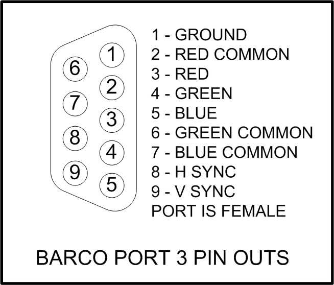 To interface to the 9 pin rgb port 3 on a barco crt projector use