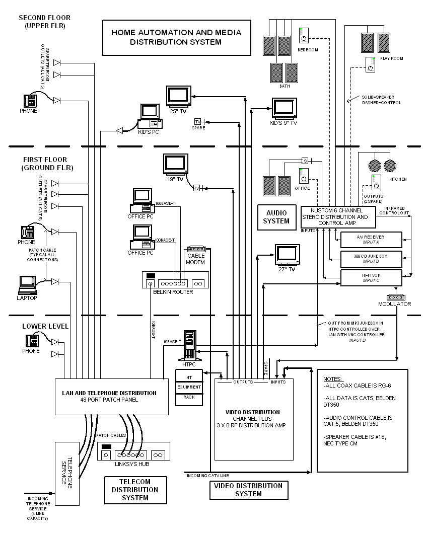Structured Cabling And Media Distribution Diagram