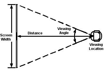 Viewing Distance Calculator