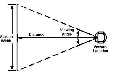 Viewing Distance Calculator Metric