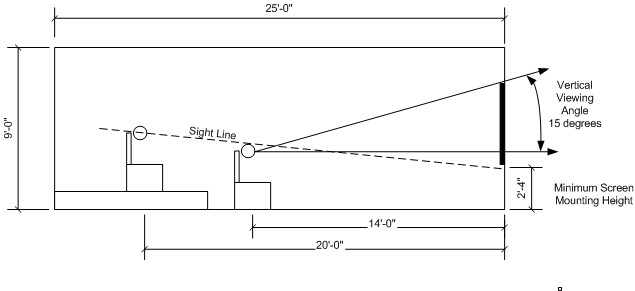 Vertical Viewing Angle